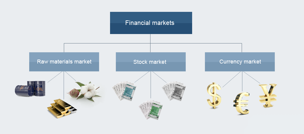 Financial-markets